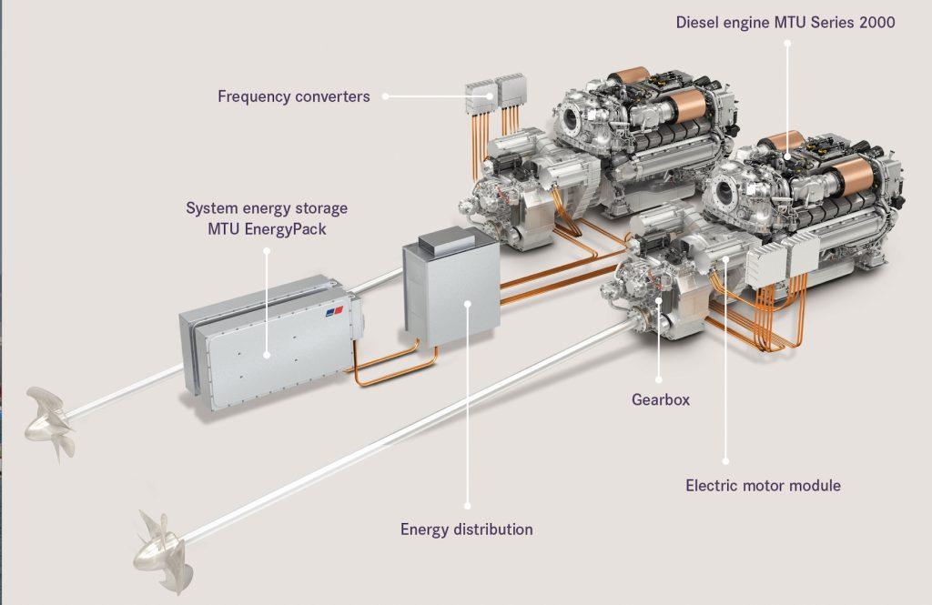 Sunseeker and Rolls Royce produce MTU Hybrid